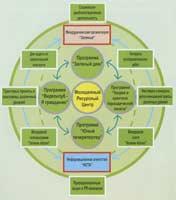 Структура Междуреченской городской детской экологической общественной организации «Зелёные»
