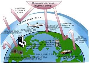 Рис. 1. Схема глобального потепления