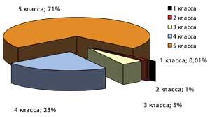 Распределение объема образовавшихся отходов по классам опасности в 2010 г.
