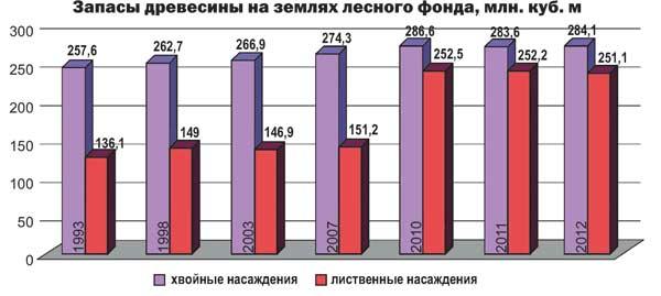 Запасы древисины на землях лесного фонда, млн. куб. м
