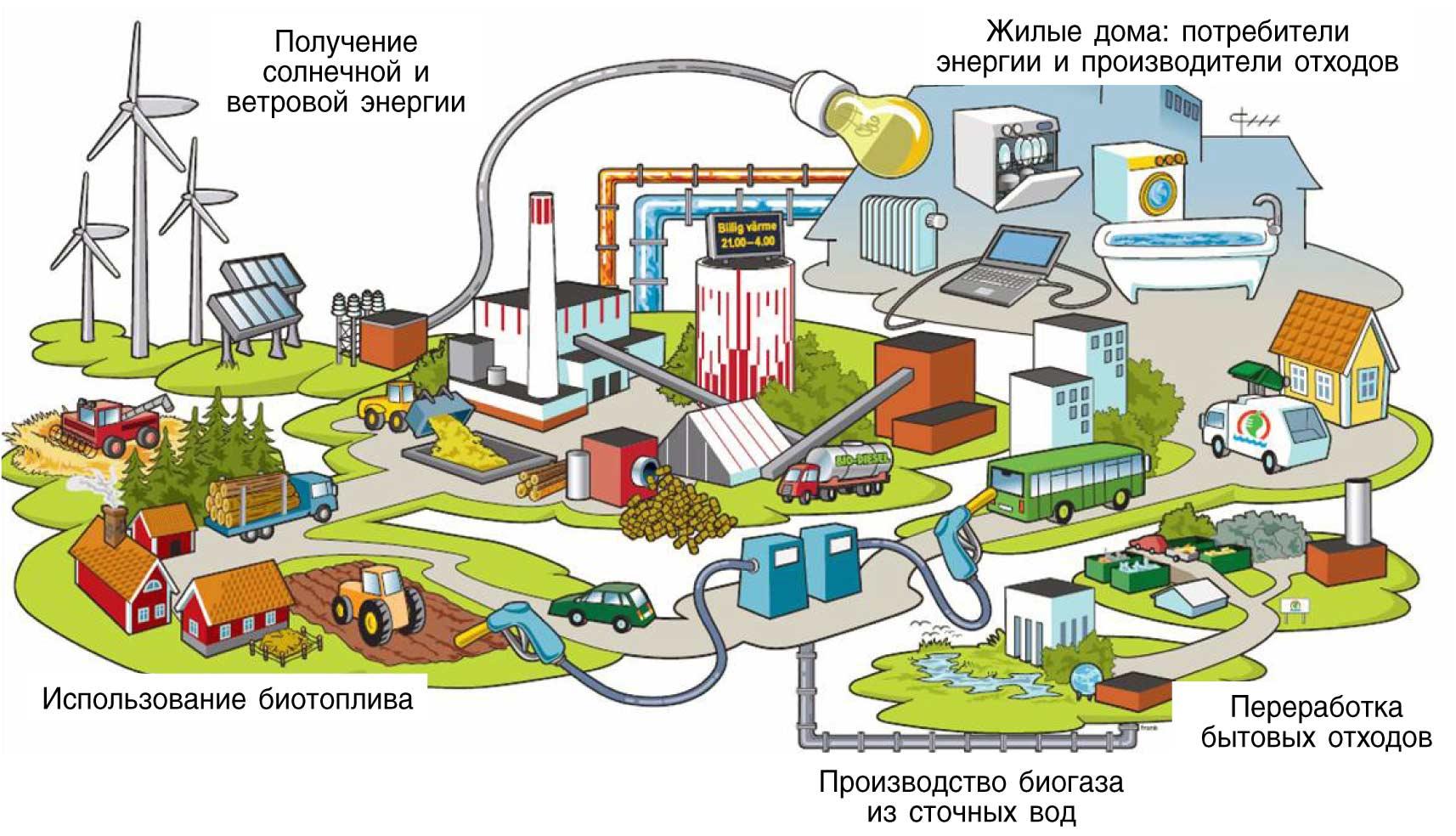 Схема экологически чистого поселения своего поселения