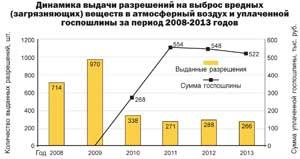 Динамика выдачи разрешений на выброс вредных (загрязняющих) веществ в атмосферный воздух и уплаченной госпошлины за период 2008-2013 годов
