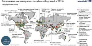 экономические потери от стихийных бедствий
