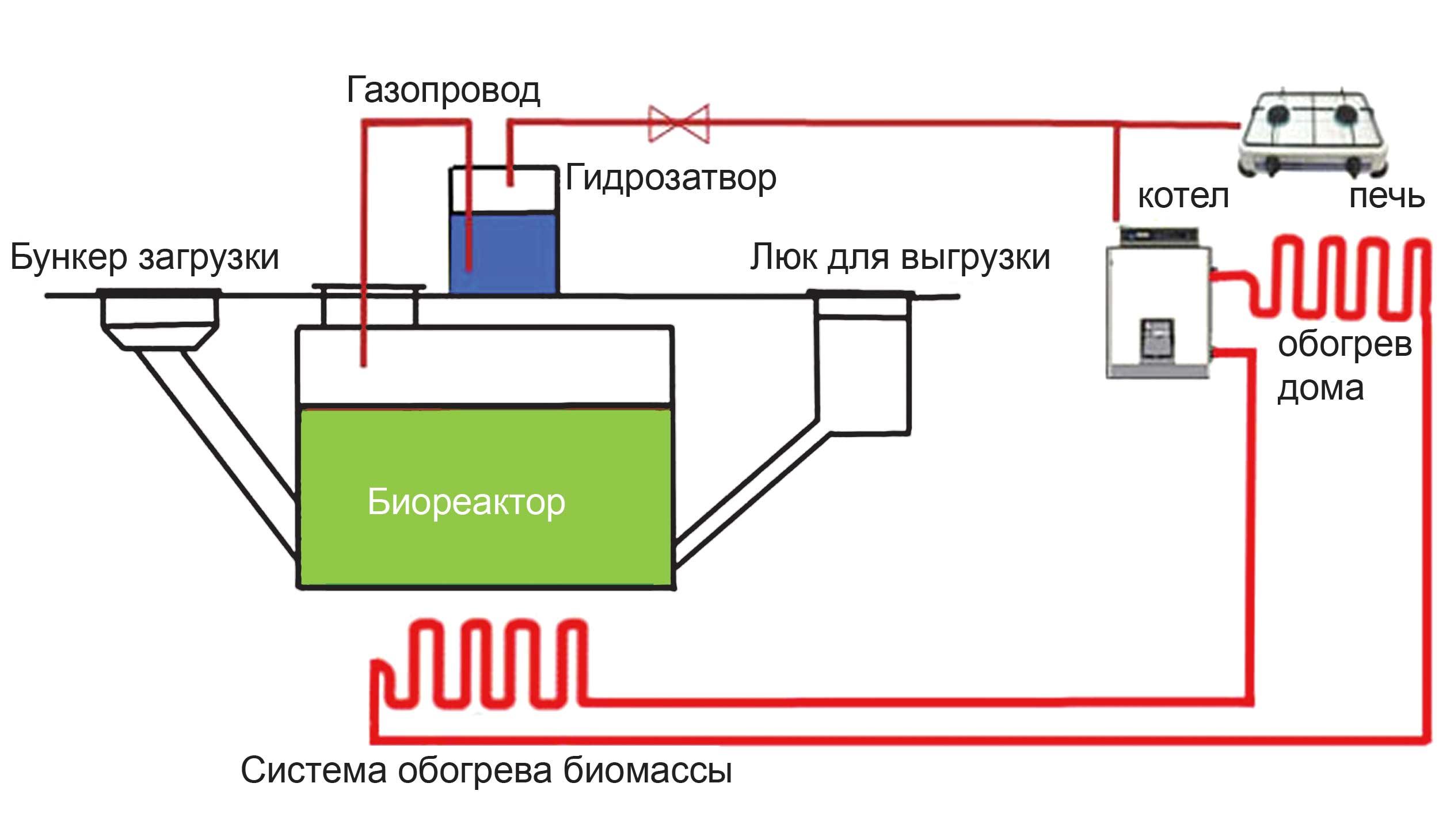 Биогазовые установки своим руками