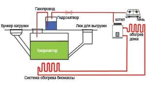 Биогазовая установка – устройство, осуществляющее переработку органических отходов в биогаз и органические удобрения