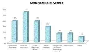 Промежуточные итоги исследования..Места притяжения туристов. Опрос проводился на сайте Визиталтай.рф, в социальной сети «ВКонтакте»