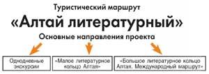 Туристический маршрут «Алтай литературный» Основные направления проекта
